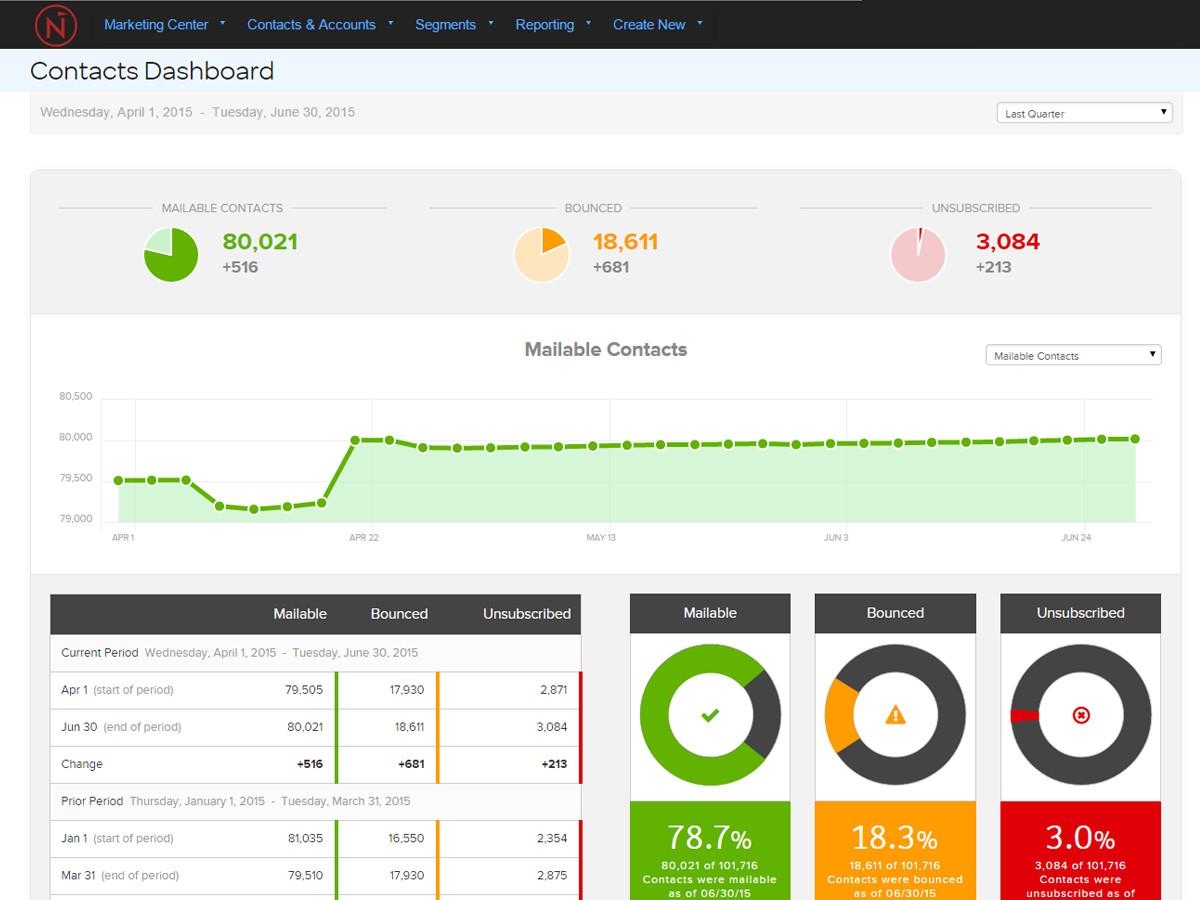 Screenshot: Contacts Dashboard